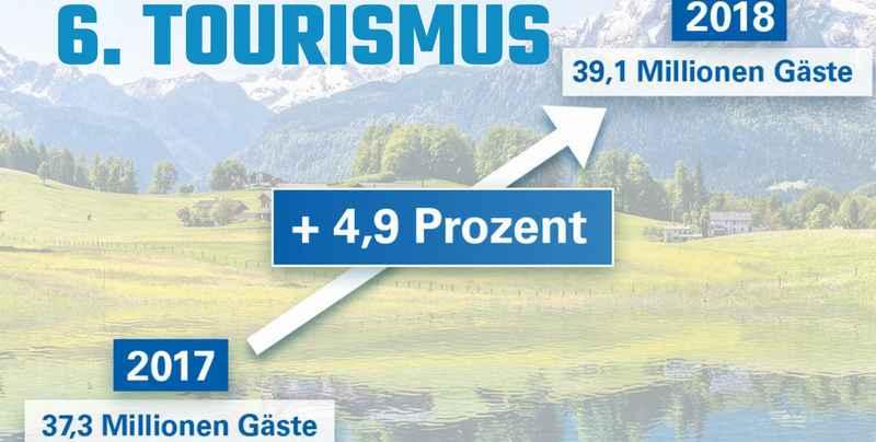 Tourismus Bayern 2018-2019