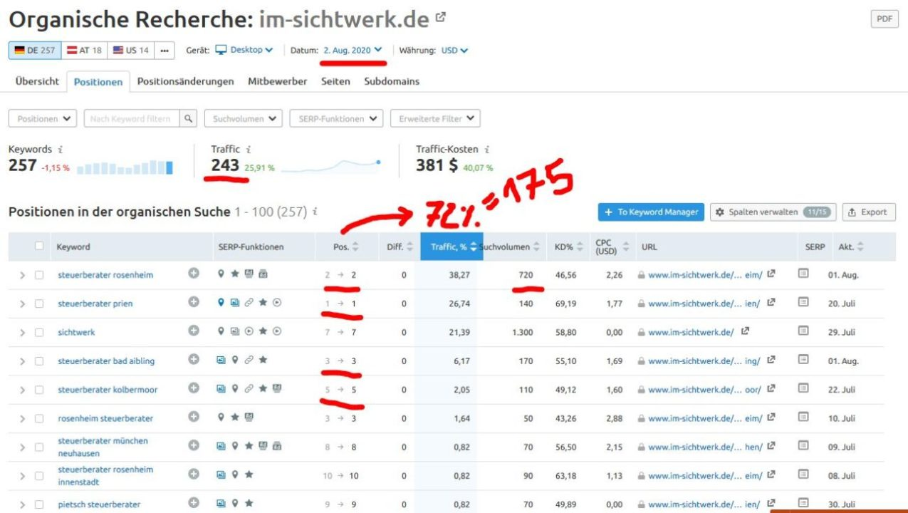 Video SEo Strategie für Steuerberater in Rosenheim Rankings