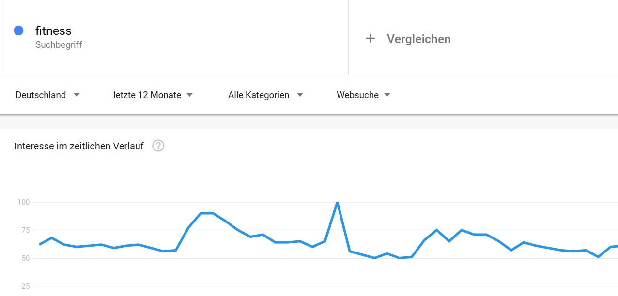 Content Marketing Ideen finden mit Google Trends 1