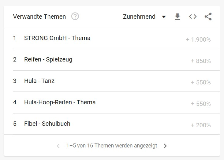 Content Marketing Ideen finden mit Google Trends 3