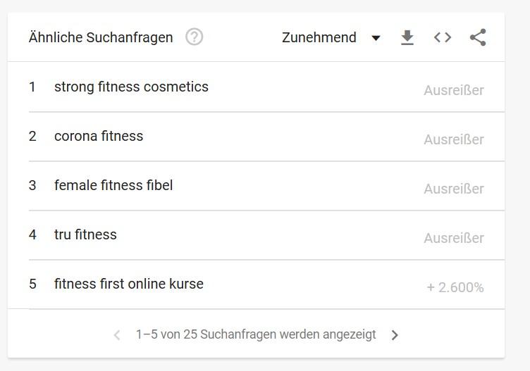 Content Marketing Ideen finden mit Google Trends 2