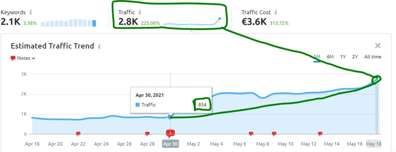Google Traffic steigern um 327%
